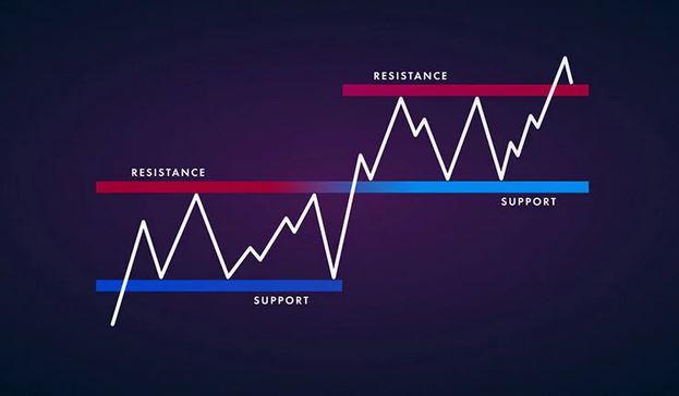 حمایت و مقاومت سهم در تحلیل تکنیکال بیانگر چیست؟